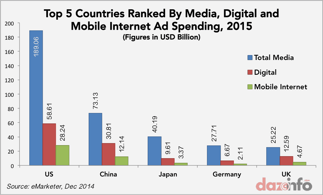 global-digital-mobile-ad-spending-2015
