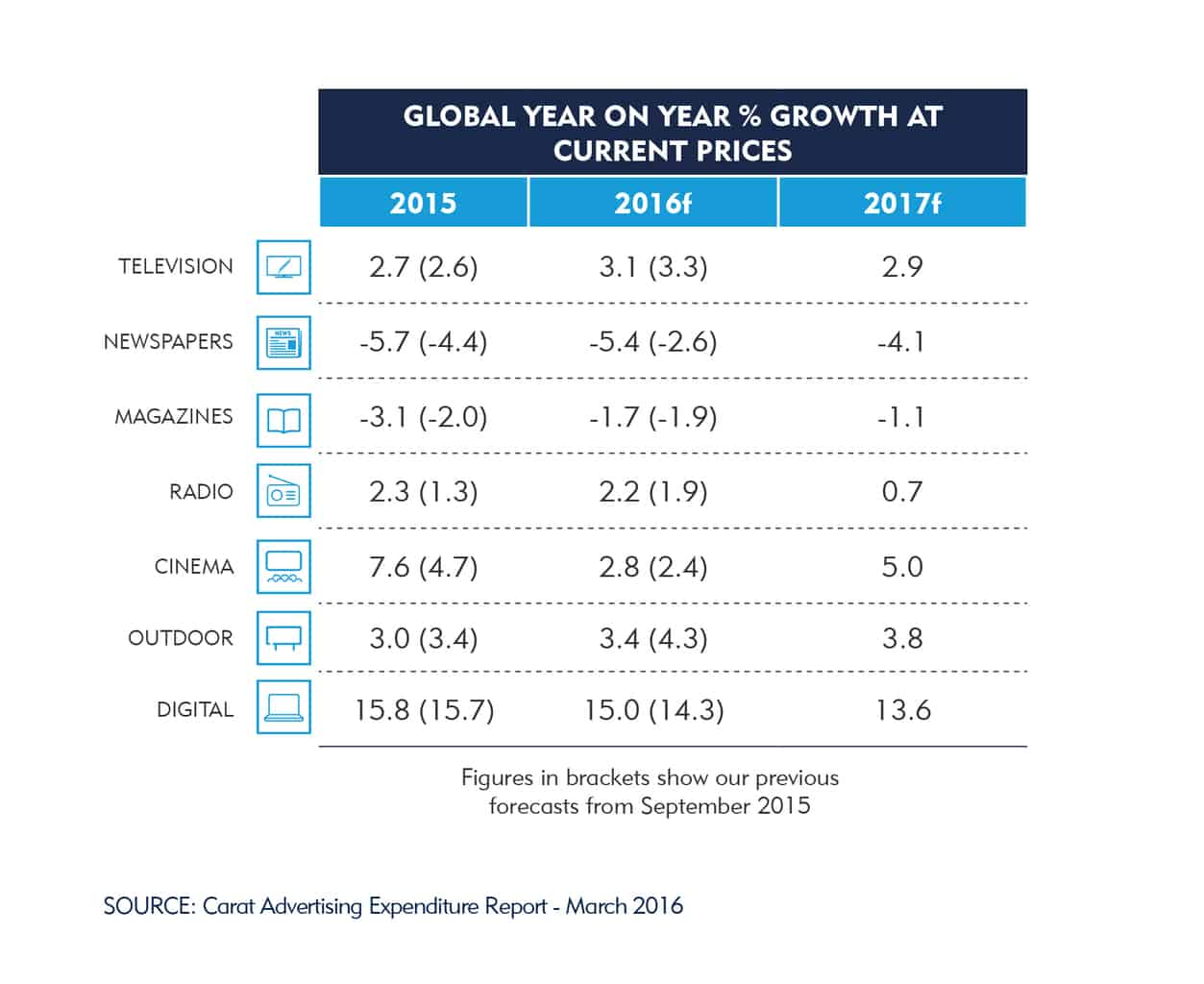 Global_Growth_By_Media_#CaratAdSpend_March 2016