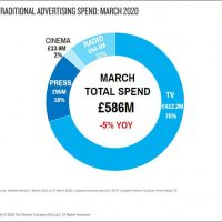 New Nielsen report shows ad winners and losers in March